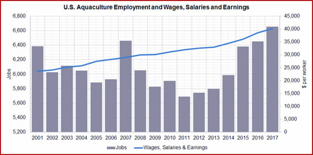 aquaculture-wages