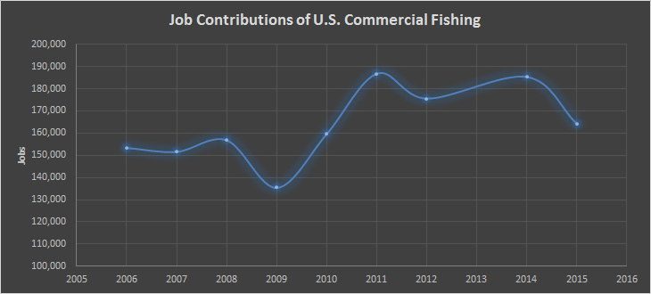 Economic impacts gulf of mexico oil spill deepwater horizon for Commercial fishing jobs