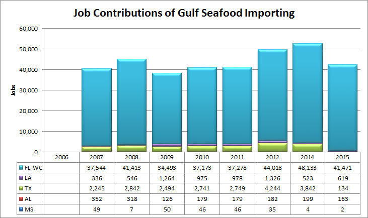 Economic Impacts; Gulf of Mexico; Oil Spill; Deepwater Horizon